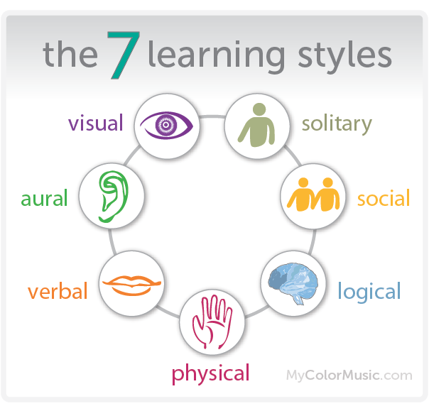 7-Different-Learning-Styles